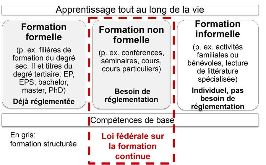 apprentissage tout au long de la vie perform